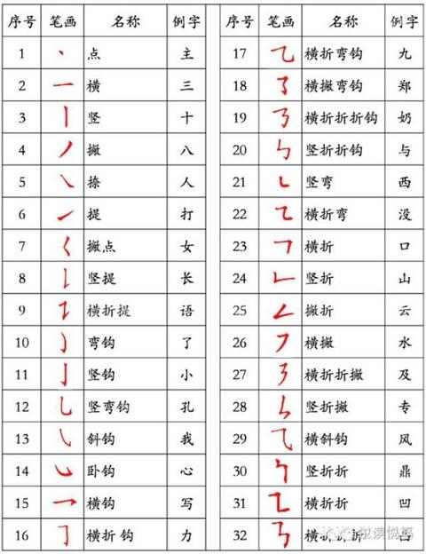 就让我们来一起了解一下新的汉字笔画规定吧,别再误导孩子.图片
