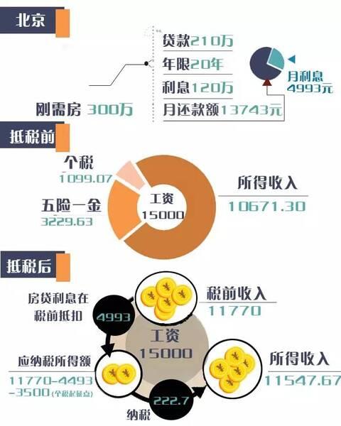 房贷利息抵个税,每月你能省多少钱?