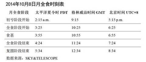 """今晚将现月全食 各地可观""""红月"""" - 圆梦 - 世界华人文化交流联合会"""