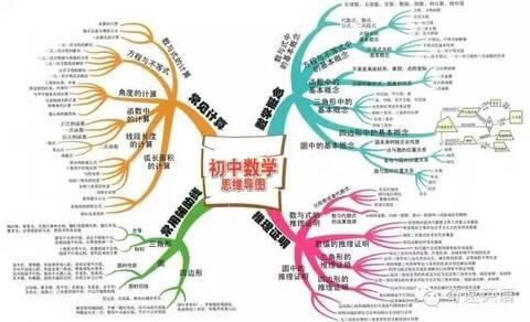 初中数学知识结构导图