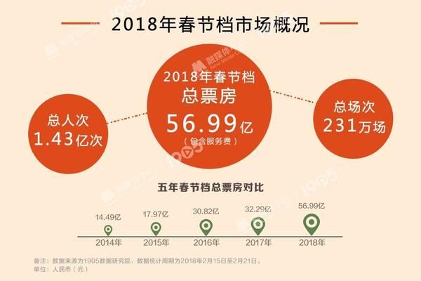 大数据 上海人称霸春节档 女性观众100%主导票房