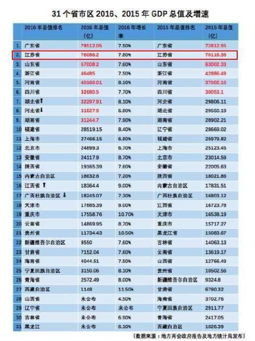 中国gdp2017各省排名_江苏各县人均gdp