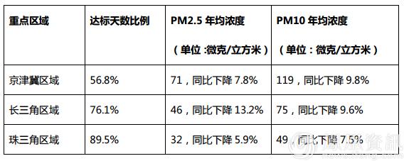 2016中国空气质量状况 后十位九城在京津冀区域