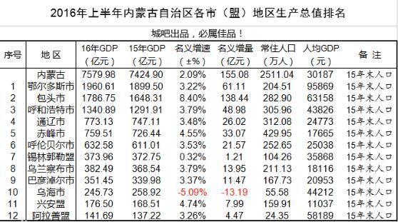 内蒙古gdp是多少亿_中国303个地级市经济报告,GDP大比拼,你的家乡排在哪