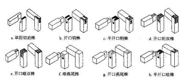 榫卯结构凸出部分叫榫或榫头凹进部分叫卯或榫眼榫槽