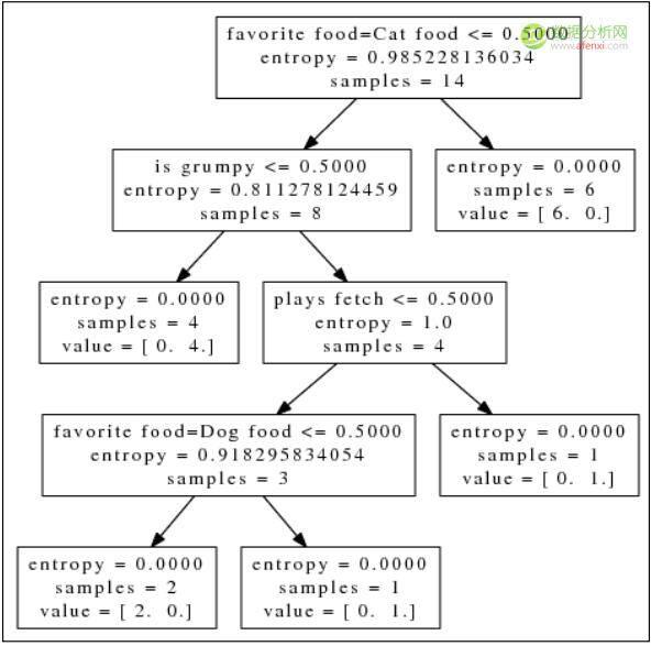机器学习系列:决策树——非线性回归与分类