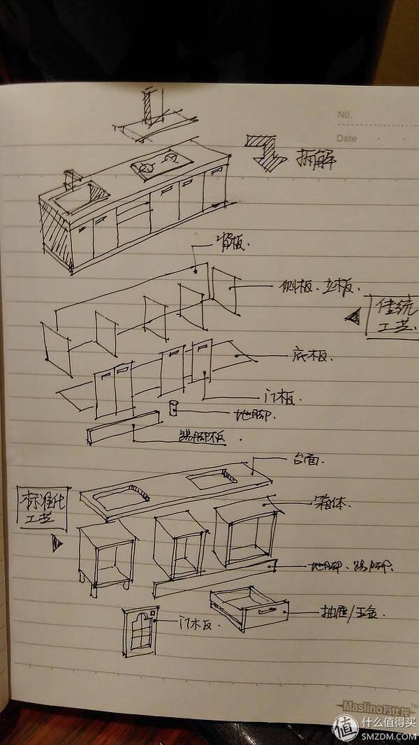 把整个橱柜拆解成板子再到现场组合安装,这基本就是木工现场打柜子的