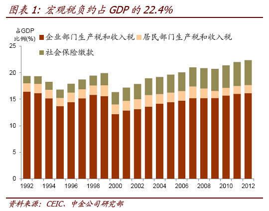 报告称2014年中国宏观税负达37% 高不高?