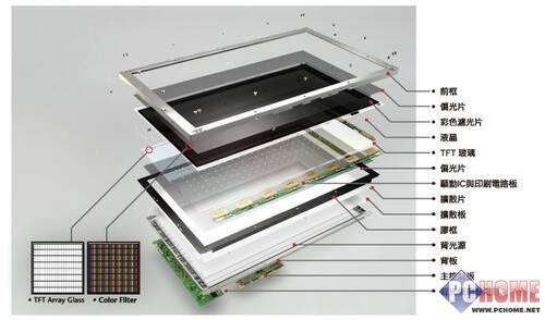 led屏幕原理和结构图