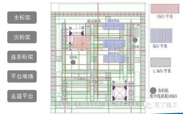 平台上设置钢筋堆载区域,钢结构焊接器具堆载区域,消防水箱,顶模系统