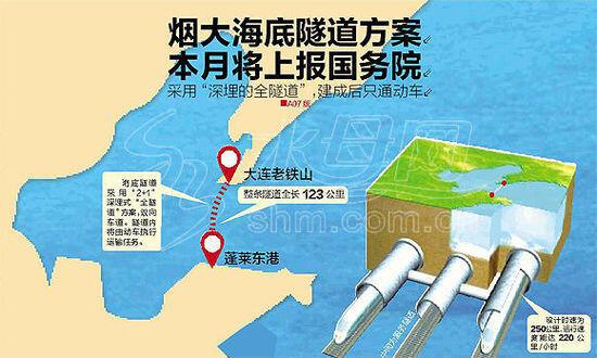 烟大海底隧道方案将报国务院:耗资堪比三峡