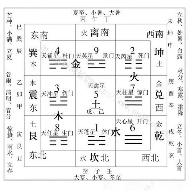 14/24洛书九宫方位图,把五行