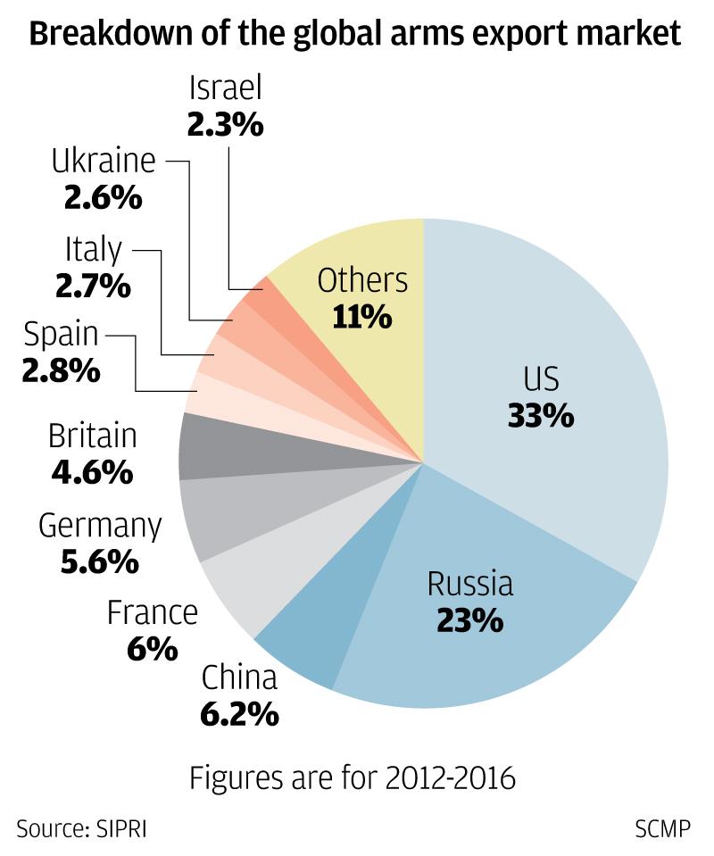 中国成世界第三大武器供应国,全靠这五大秘籍