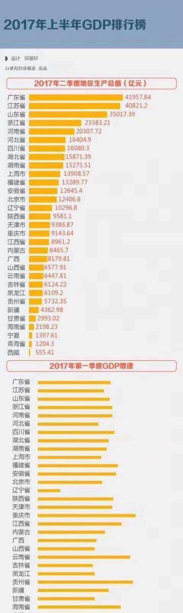 2018年全国gdp_中国城市GDP排名20182018上半年全国GDP同比增长了6.8%(3)