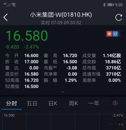 小米香港成功上市 市值直逼京东股价却跌了