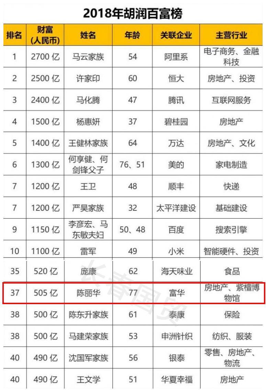 """""""唐僧""""迟重瑞的妻子身价超500亿  2018年百富榜排名第37位"""