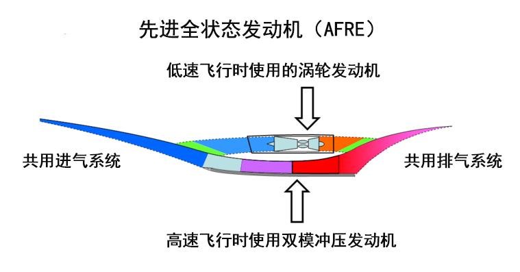国产版SR-72发动机完成试飞 什么是涡轮冲压组合动力?