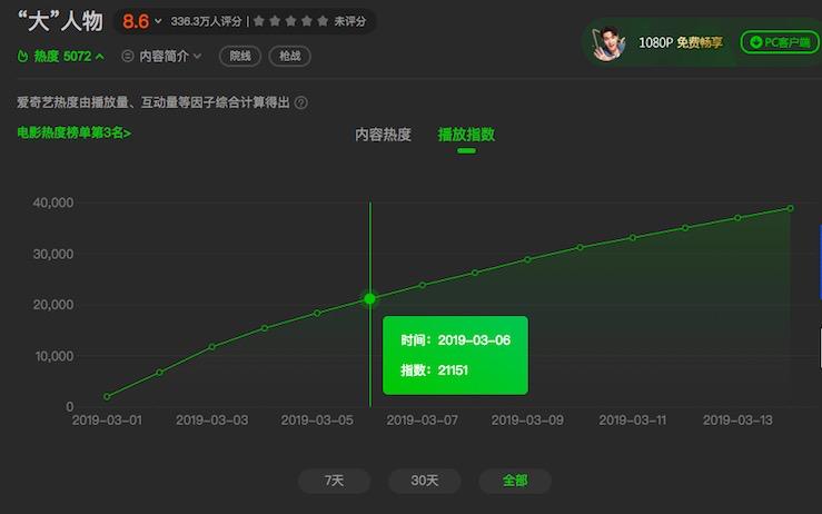 《新喜剧之王》网播收入超7亿?爱奇艺一天才挣6600万