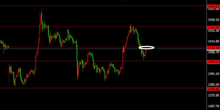 现货黄金价格大幅走低  原油期货价格延续震荡上升