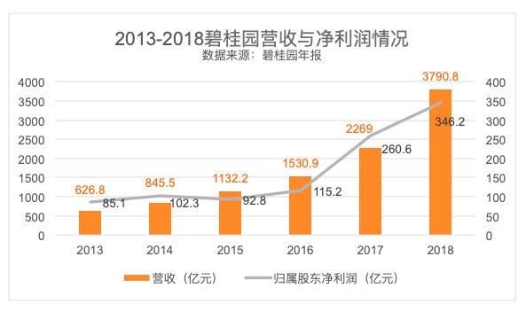 登榜世界500强第177位,碧桂园投资价值获投行青睐