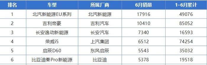 """6月份国产轿车有变化,帝豪失去销冠,荣威i5第四,""""黑马""""亮相"""