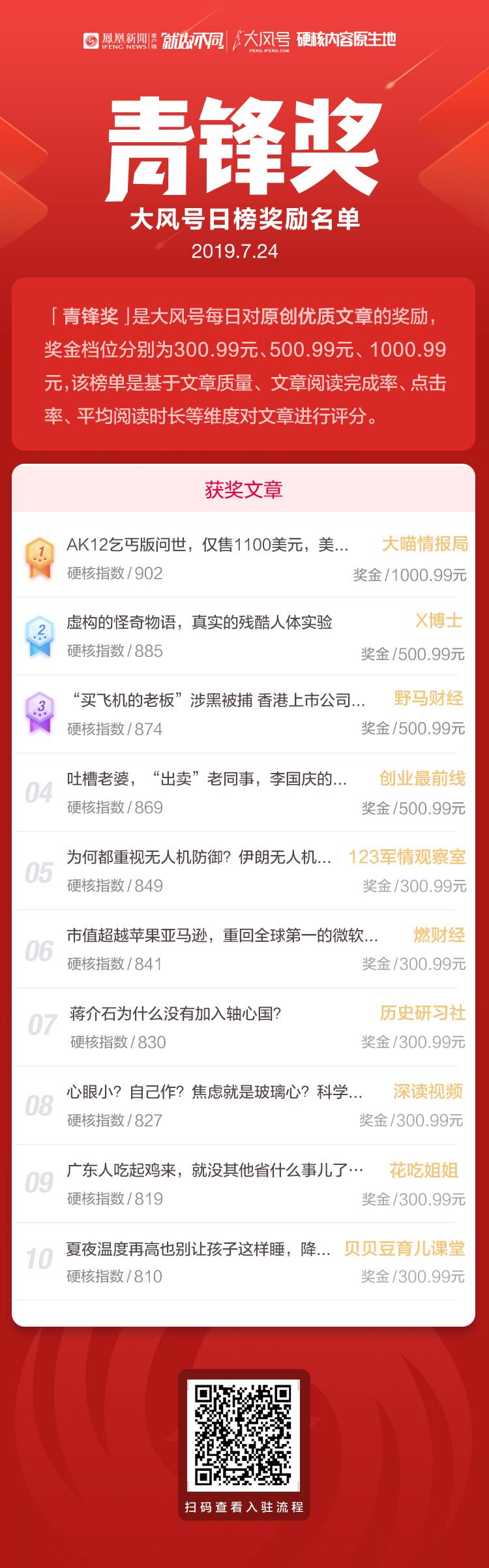 <b>大风号「青锋奖」榜单公布(7月24日)</b>