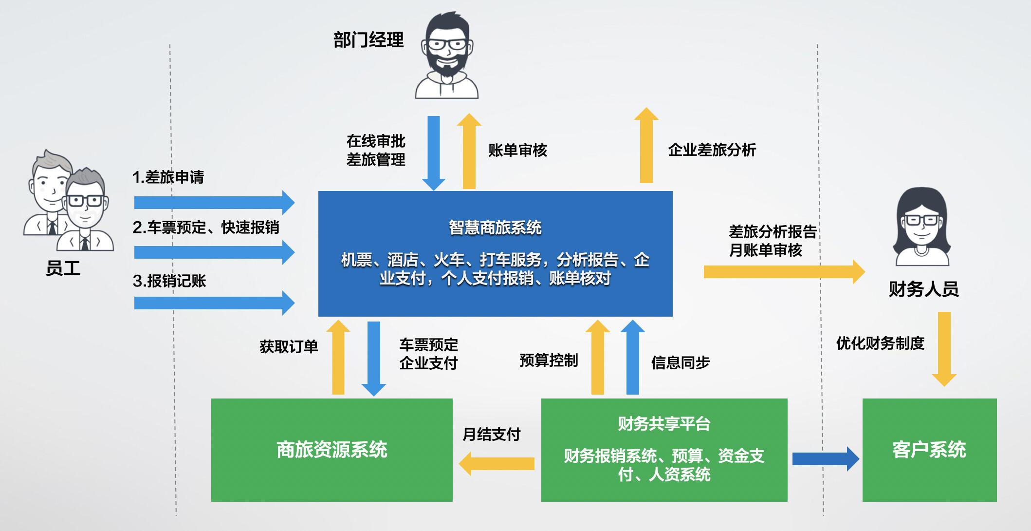 """""""商旅出差+财务共享"""" 智慧管理一键处理"""