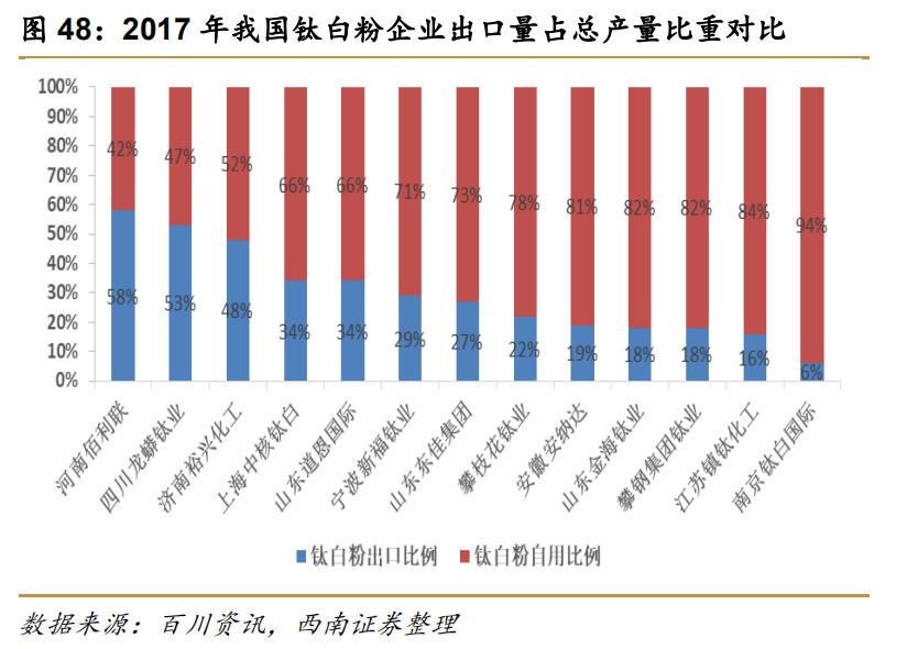 """<b>解析投资:""""市场+制备工艺"""",钛白粉厂商获得利润制高点的两要素__凤凰网</b>"""