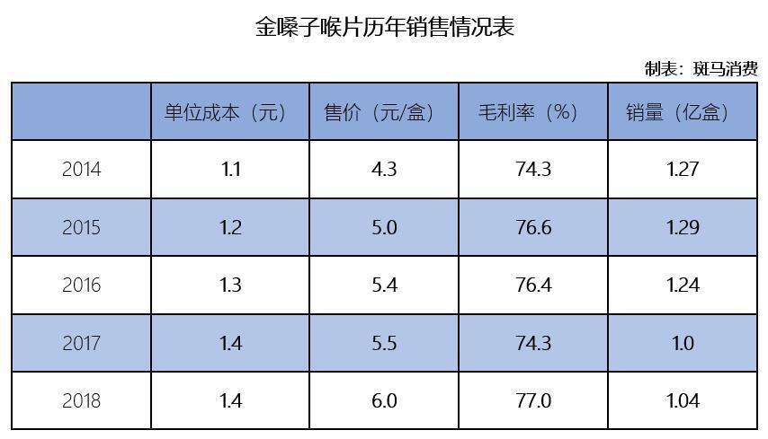 金嗓子2015年在香港上市 如今市值跌去近8成 仅余14亿港元