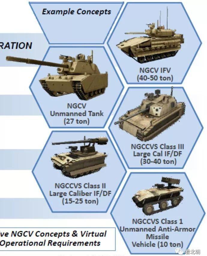 下一代坦克装甲车辆,其实美国人已经把路给我们探好了