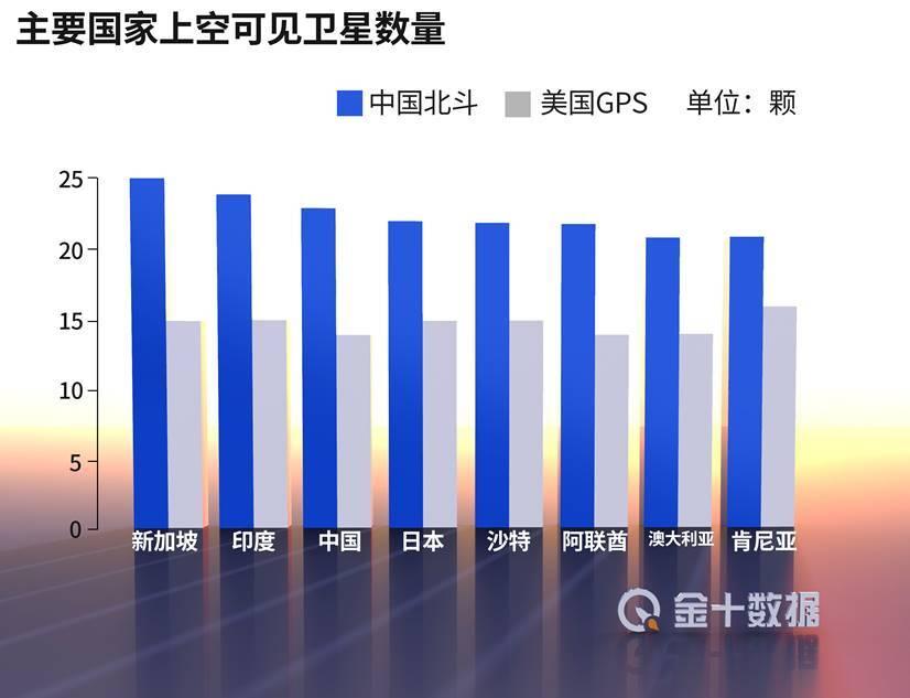 137国力挺下,中国北斗反超美国GPS!中企净利润至少暴增3400%