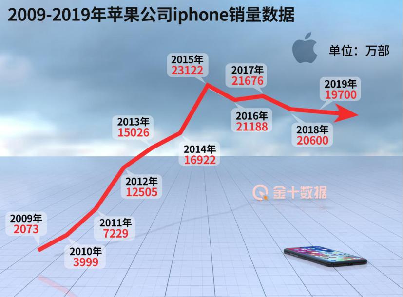 大赚中国2866亿!苹果却曝意外举动:削减对华供应商近328亿资金