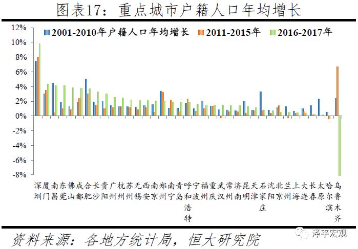 中国哪个城市人口比较少_比较污的情侣头像图片