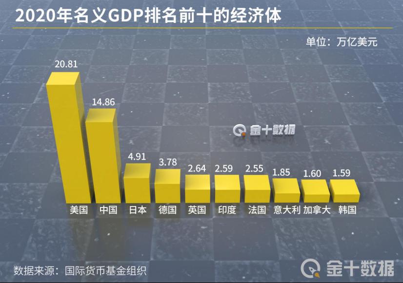 中国2021年gdp_印度再让人失望,2021年GDP增速遭大幅下调!我国呢