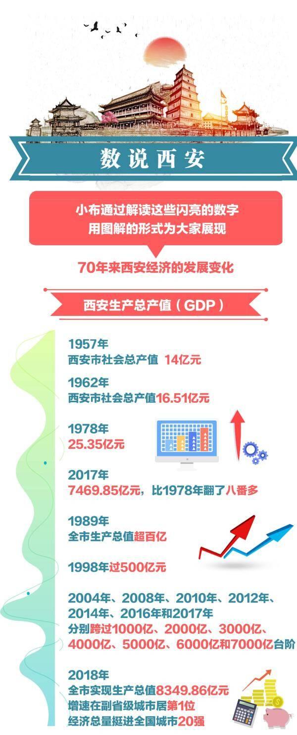 数说西安70年:经济总量从14亿到8349.86亿