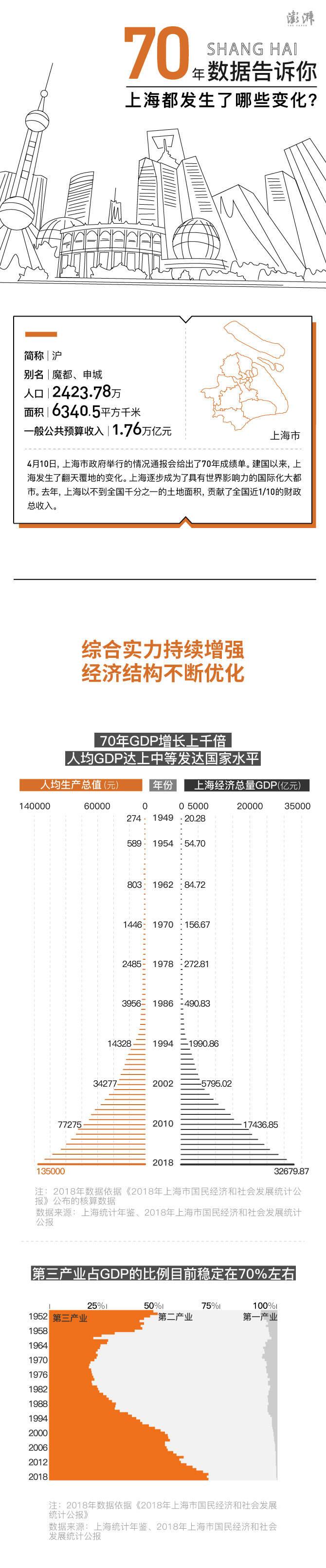 一图到底 | 70年数据告诉你,上海都发生了哪些变化