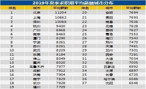 报告:二季度全国月平均薪酬8452元 北京11204元居首
