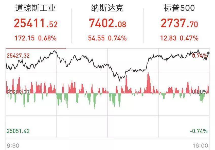 又见欧美股市狂欢!这些互联网巨头市值一日飙升近2000亿
