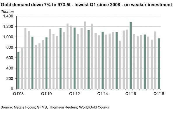 10年新低!世界黄金协会:一季度全球黄金需求降7%