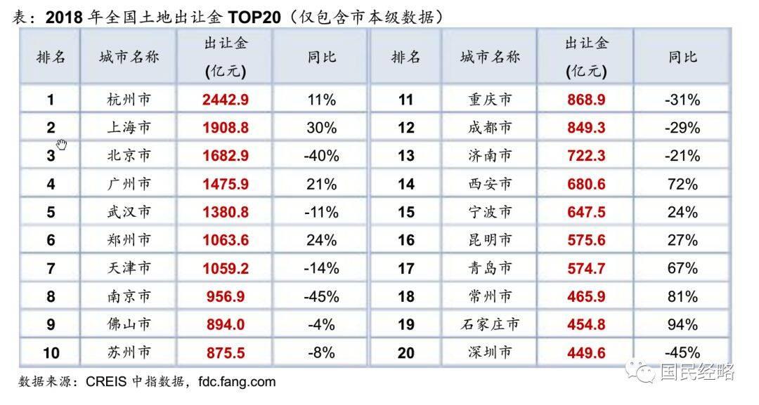 全国卖地收入排行:7城破千亿 杭州夺冠深圳垫底