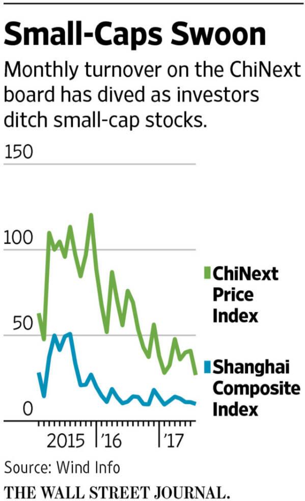 外媒:中国股市为何被挡在全球股市上涨潮流之外