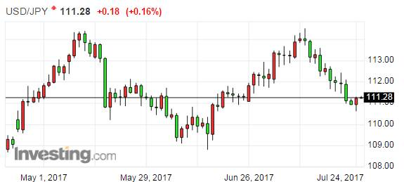 日本央行会议纪要:货币宽松仍有必要 保持按兵不动