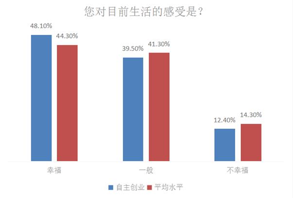 """央视调查:中国""""老板们""""最想把钱花在这四个地方!"""