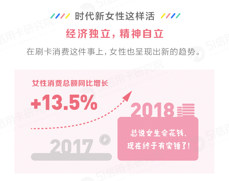 2018年女性房贷还款比重超男性 珠宝钻石消费最亮眼