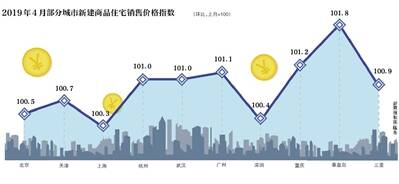 """4月房地产市场继续延续""""小阳春""""分析称调控放松可能性不大"""