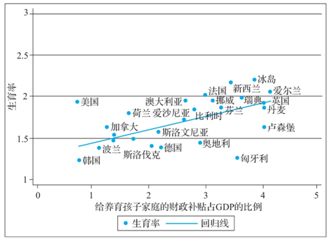 梁建章:至少要用GDP的2%到5%来补贴和奖励生育