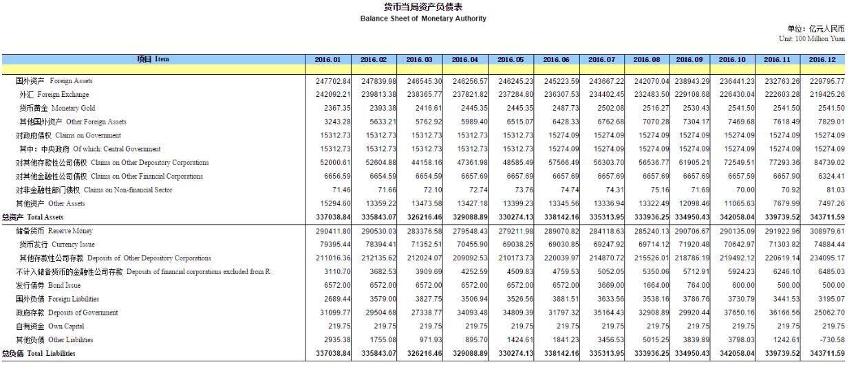央行:12月末外汇占款环比降3178亿元 连续14个月下降