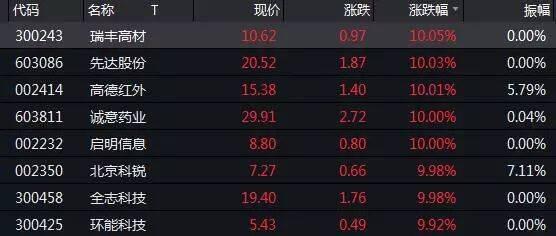 中报预喜股扎堆三行业 21股机构看涨60%