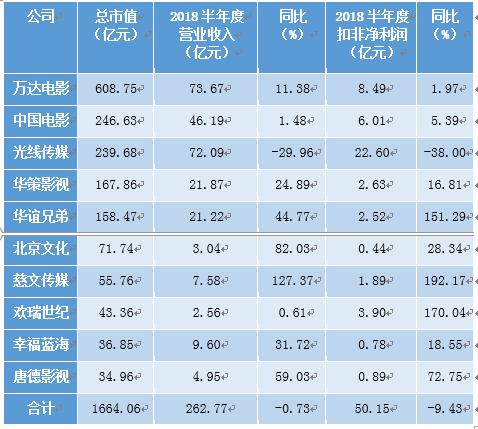 上市影视公司中考:唐德业绩大涨 华谊增收不增利