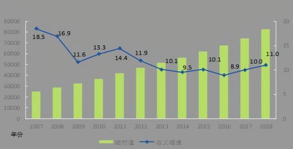 统计局:2018年城镇非私营单位就业人员年平均工资82461元